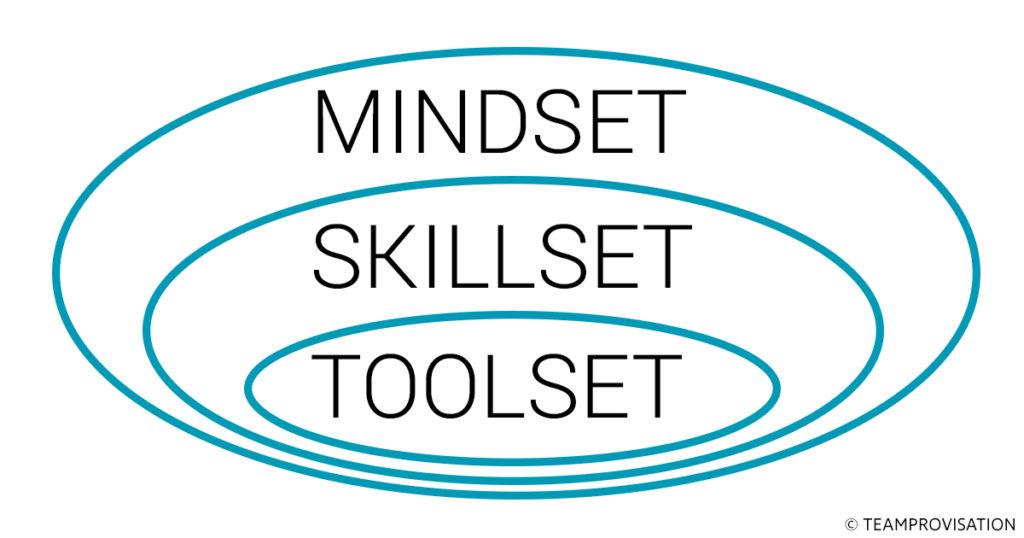 Toolset - Skillset - Mindset: Veränderungen und Ihre Anforderungen auf unterschiedlichen Ebenen um Agilität zu entwickeln.
